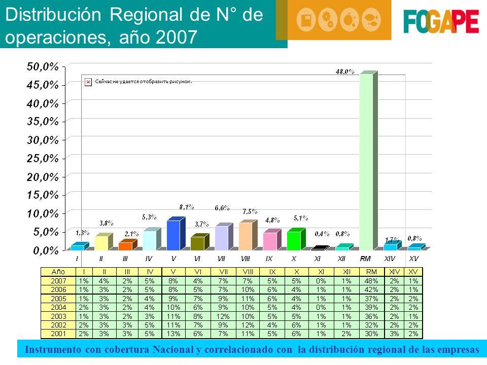 Instrumento con cobertura Nacional y correlacionado con la distribución regional de las empresas Distribución Regional de N° de operaciones, año 2007
