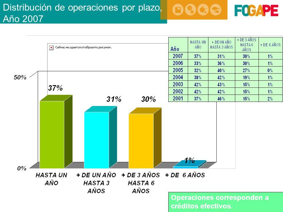 Distribución de operaciones por plazo, Año 2007 Operaciones corresponden a créditos efectivos.