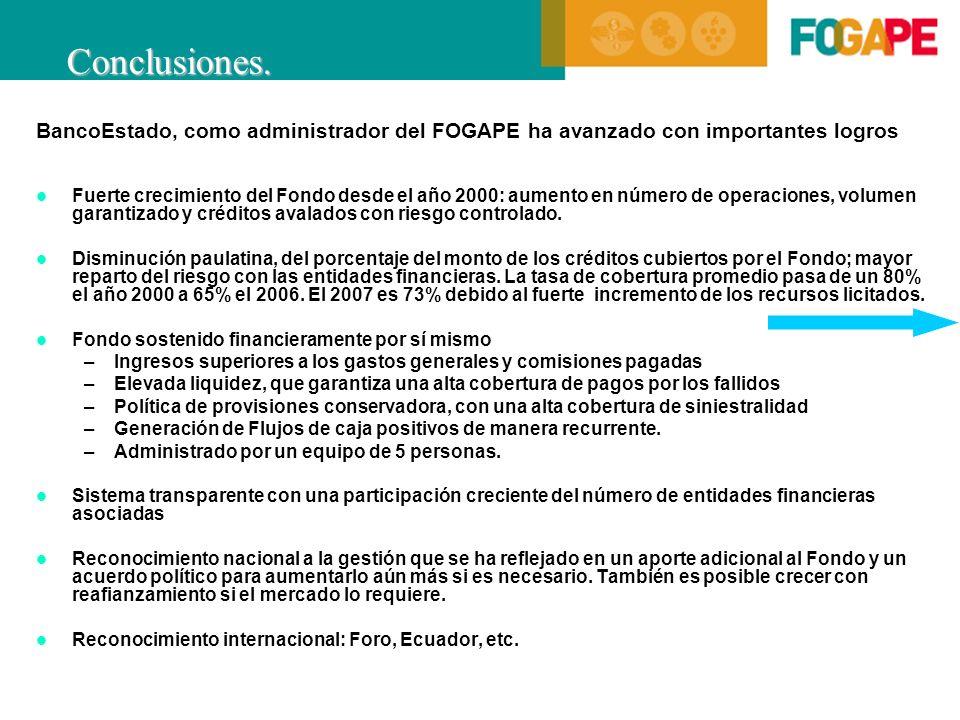 BancoEstado, como administrador del FOGAPE ha avanzado con importantes logros Fuerte crecimiento del Fondo desde el año 2000: aumento en número de operaciones, volumen garantizado y créditos avalados con riesgo controlado.