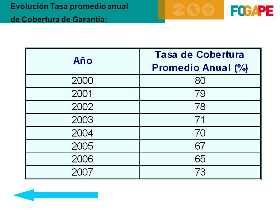 Evolución Tasa promedio anual de Cobertura de Garantía: