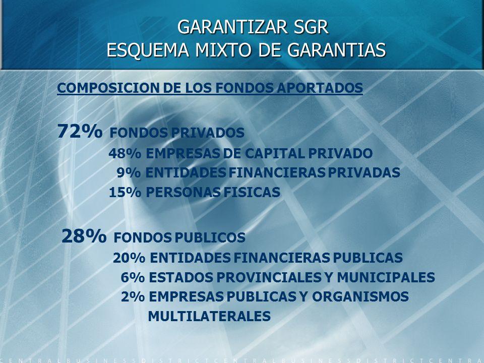 GARANTIZAR SGR ESQUEMA MIXTO DE GARANTIAS GARANTIZAR SGR ESQUEMA MIXTO DE GARANTIAS COMPOSICION DE LOS FONDOS APORTADOS 72% FONDOS PRIVADOS 48% EMPRESAS DE CAPITAL PRIVADO 9% ENTIDADES FINANCIERAS PRIVADAS 15% PERSONAS FISICAS 28% FONDOS PUBLICOS 20% ENTIDADES FINANCIERAS PUBLICAS 6% ESTADOS PROVINCIALES Y MUNICIPALES 2% EMPRESAS PUBLICAS Y ORGANISMOS MULTILATERALES