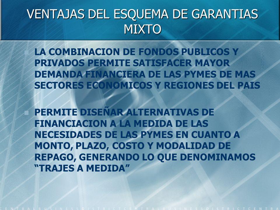 VENTAJAS DEL ESQUEMA DE GARANTIAS MIXTO LA COMBINACION DE FONDOS PUBLICOS Y PRIVADOS PERMITE SATISFACER MAYOR DEMANDA FINANCIERA DE LAS PYMES DE MAS SECTORES ECONOMICOS Y REGIONES DEL PAIS PERMITE DISEÑAR ALTERNATIVAS DE FINANCIACION A LA MEDIDA DE LAS NECESIDADES DE LAS PYMES EN CUANTO A MONTO, PLAZO, COSTO Y MODALIDAD DE REPAGO, GENERANDO LO QUE DENOMINAMOS TRAJES A MEDIDA