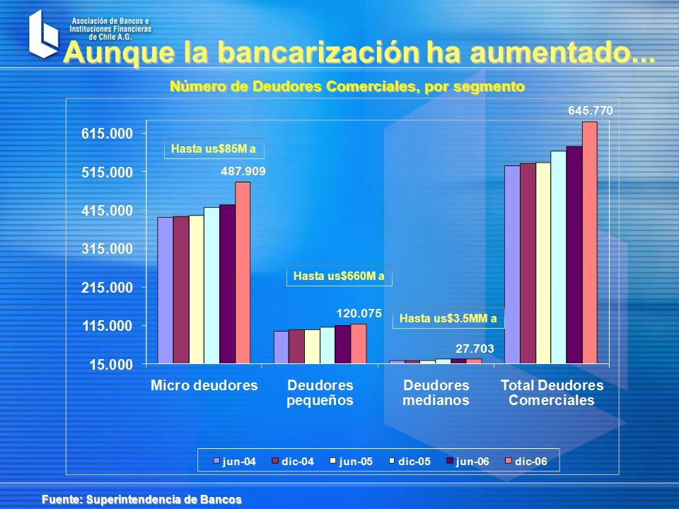 Número de Deudores Comerciales, por segmento Aunque la bancarización ha aumentado...