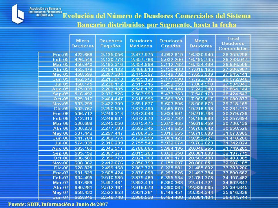 Evolución del Número de Deudores Comerciales del Sistema Bancario distribuidos por Segmento, hasta la fecha Fuente: SBIF, Información a Junio de 2007
