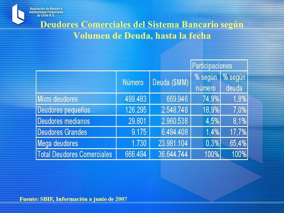 Fuente: SBIF, Información a junio de 2007 Deudores Comerciales del Sistema Bancario según Volumen de Deuda, hasta la fecha