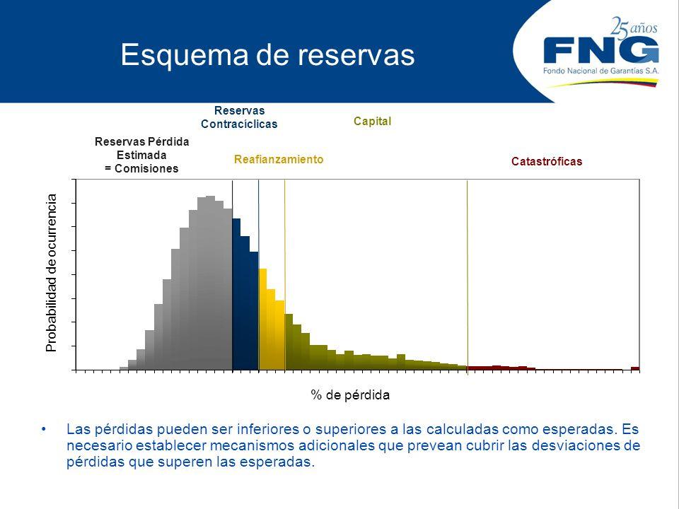% de pérdida Probabilidad de ocurrencia Esquema de reservas Reservas Pérdida Estimada = Comisiones Reservas Contracíclicas Reafianzamiento Capital Cat