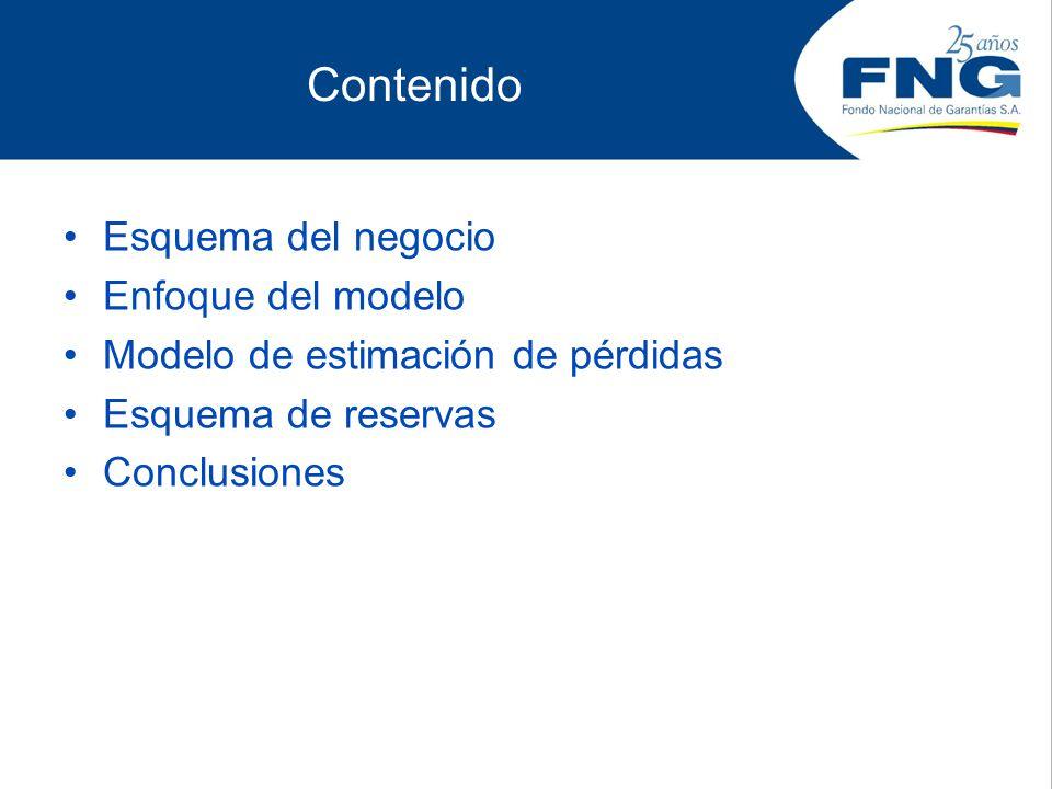 Contenido Esquema del negocio Enfoque del modelo Modelo de estimación de pérdidas Esquema de reservas Conclusiones