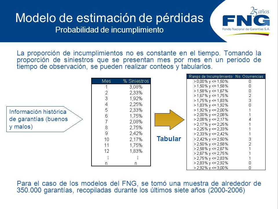 Modelo de estimación de pérdidas Probabilidad de incumplimiento La proporción de incumplimientos no es constante en el tiempo. Tomando la proporción d