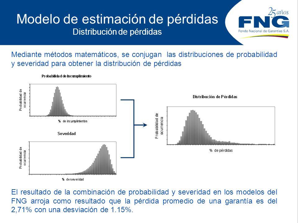 Modelo de estimación de pérdidas Distribución de pérdidas Mediante métodos matemáticos, se conjugan las distribuciones de probabilidad y severidad par
