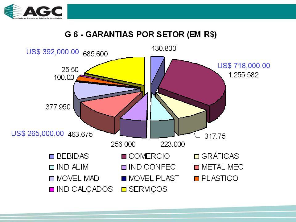 US$ 718,000.00 US$ 265,000.00 US$ 392,000.00