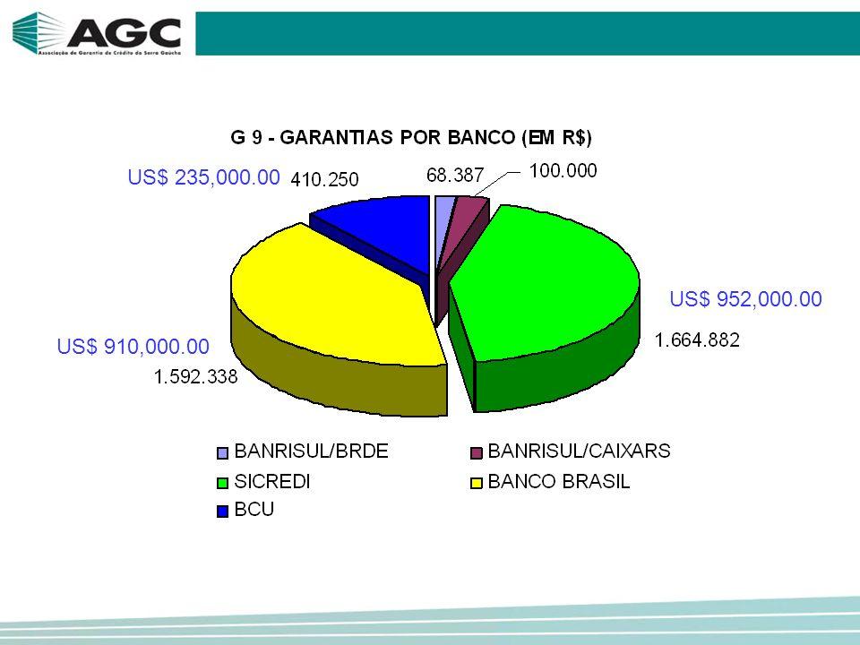 US$ 952,000.00 US$ 910,000.00 US$ 235,000.00