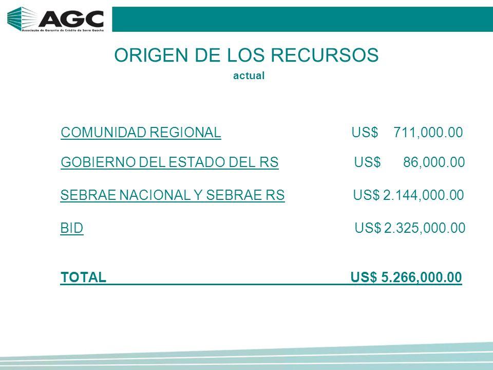 Los recursos en el Fondo de Riesgo Local son de aproximadamente US$ 1.750,000.00 Ellos pueden generar Garantías junto a los bancos hasta US$ 5.250,000.00 US$ 1.750,000.00 US$ 5.250,000.00 Apalancamiento 3 X 1