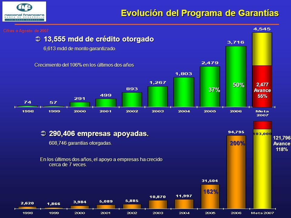 13,555 mdd de crédito otorgado 13,555 mdd de crédito otorgado 6,613 mdd de monto garantizado.