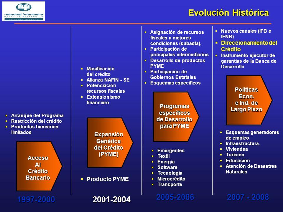 Evolución Histórica Políticas Econ. e Ind.