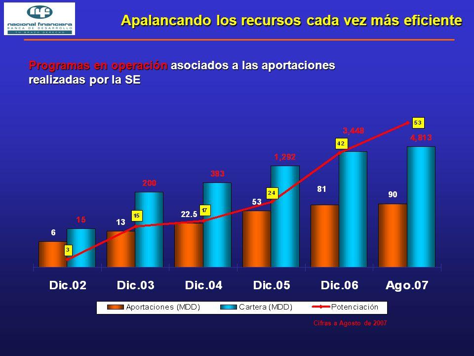 Programas en operación asociados a las aportaciones realizadas por la SE Apalancando los recursos cada vez más eficiente Cifras a Agosto de 2007