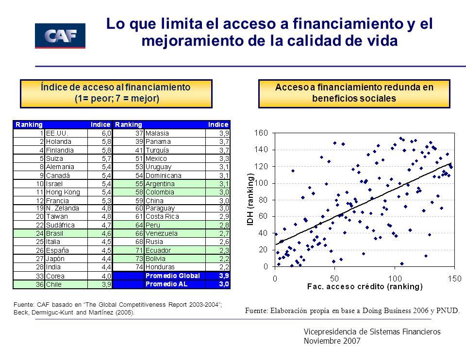 Vicepresidencia de Sistemas Financieros Noviembre 2007 Lo que limita el acceso a financiamiento y el mejoramiento de la calidad de vida Acceso a financiamiento redunda en beneficios sociales Índice de acceso al financiamiento (1= peor; 7 = mejor) Fuente: Elaboración propia en base a Doing Business 2006 y PNUD.