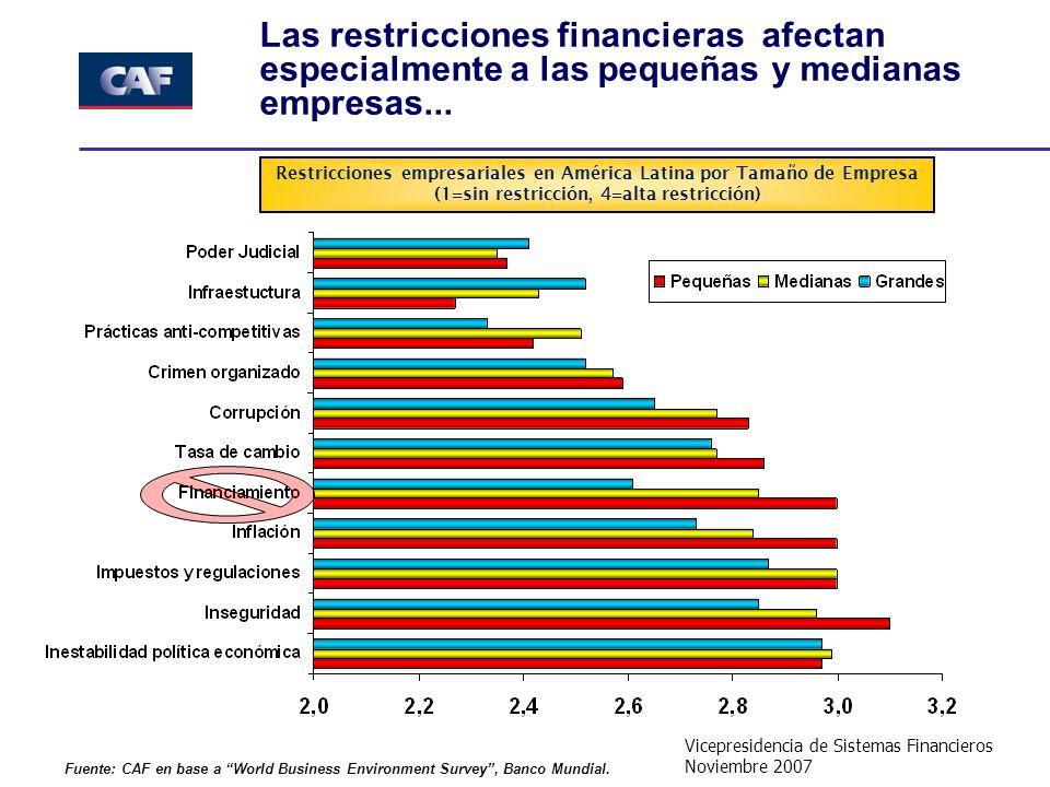 Vicepresidencia de Sistemas Financieros Noviembre 2007 Las restricciones financieras afectan especialmente a las pequeñas y medianas empresas... Fuent