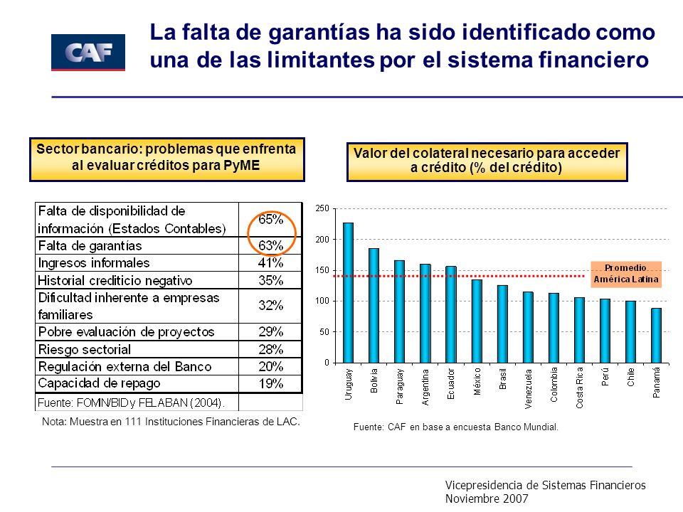 Vicepresidencia de Sistemas Financieros Noviembre 2007 Sector bancario: problemas que enfrenta al evaluar créditos para PyME La falta de garantías ha sido identificado como una de las limitantes por el sistema financiero Nota: Muestra en 111 Instituciones Financieras de LAC.