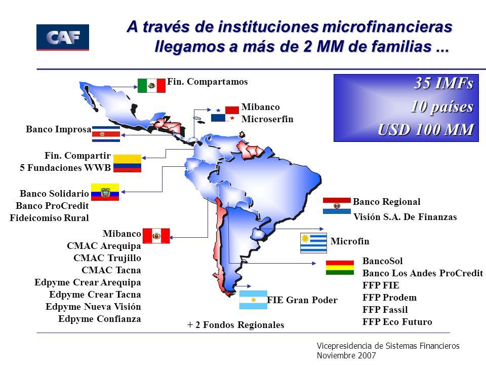 Vicepresidencia de Sistemas Financieros Noviembre 2007 BancoSol Banco Los Andes ProCredit FFP FIE FFP Prodem FFP Fassil FFP Eco Futuro Mibanco CMAC Ar