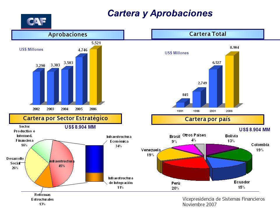 Vicepresidencia de Sistemas Financieros Noviembre 2007 Aprobaciones Cartera Total Cartera por Sector Estratégico Cartera por país Cartera y Aprobaciones US$ Millones US$ 8.904 MM