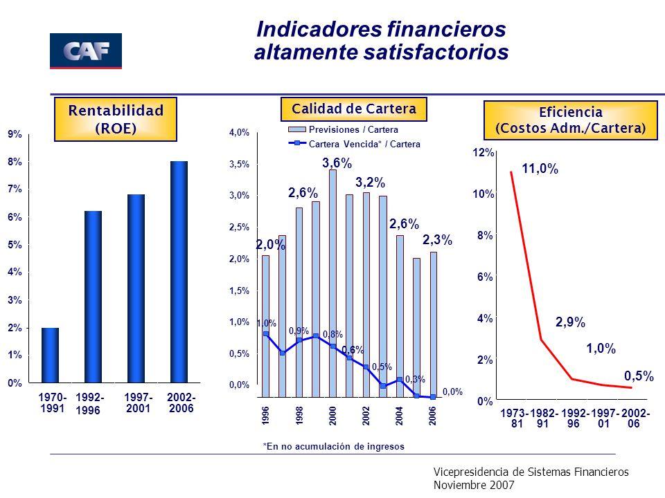 Vicepresidencia de Sistemas Financieros Noviembre 2007 Calidad de Cartera Eficiencia (Costos Adm./Cartera) Indicadores financieros altamente satisfactorios Rentabilidad (ROE) *En no acumulación de ingresos 0% 1% 2% 3% 4% 5% 6% 7% 8% 9% 1970- 1991 1992- 1996 1997- 2001 2002- 2006 3,2% 2,6% 2,3% 3,6% 2,6% 2,0% 0,5% 0,3% 0,0% 1,0% 0,9% 0,8% 0,6% 0,0% 0,5% 1,0% 1,5% 2,0% 2,5% 3,0% 3,5% 4,0% 199619982000200220042006 Previsiones / Cartera Cartera Vencida* / Cartera 1,0% 0,5% 11,0% 2,9% 0% 2% 4% 6% 8% 10% 12% 1973-1982- 91 1992- 96 1997- 01 2002- 0681