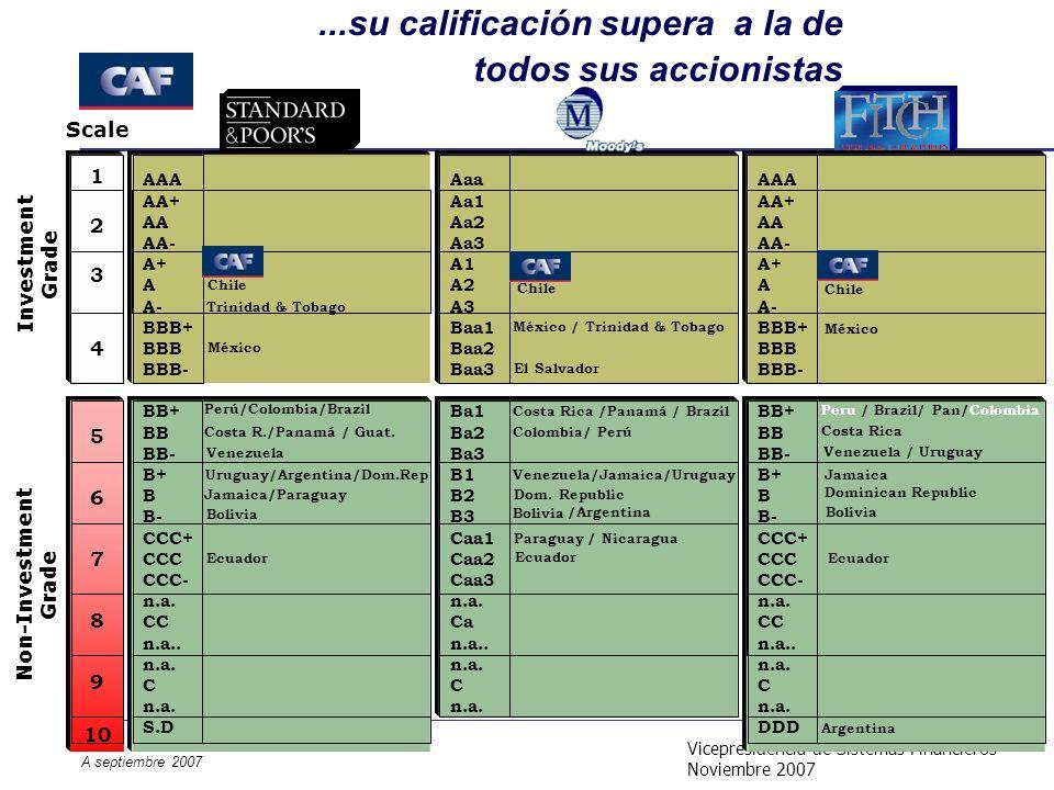 Vicepresidencia de Sistemas Financieros Noviembre 2007...su calificación supera a la de todos sus accionistas Costa R./Panamá / Guat. Scale CAF Chile
