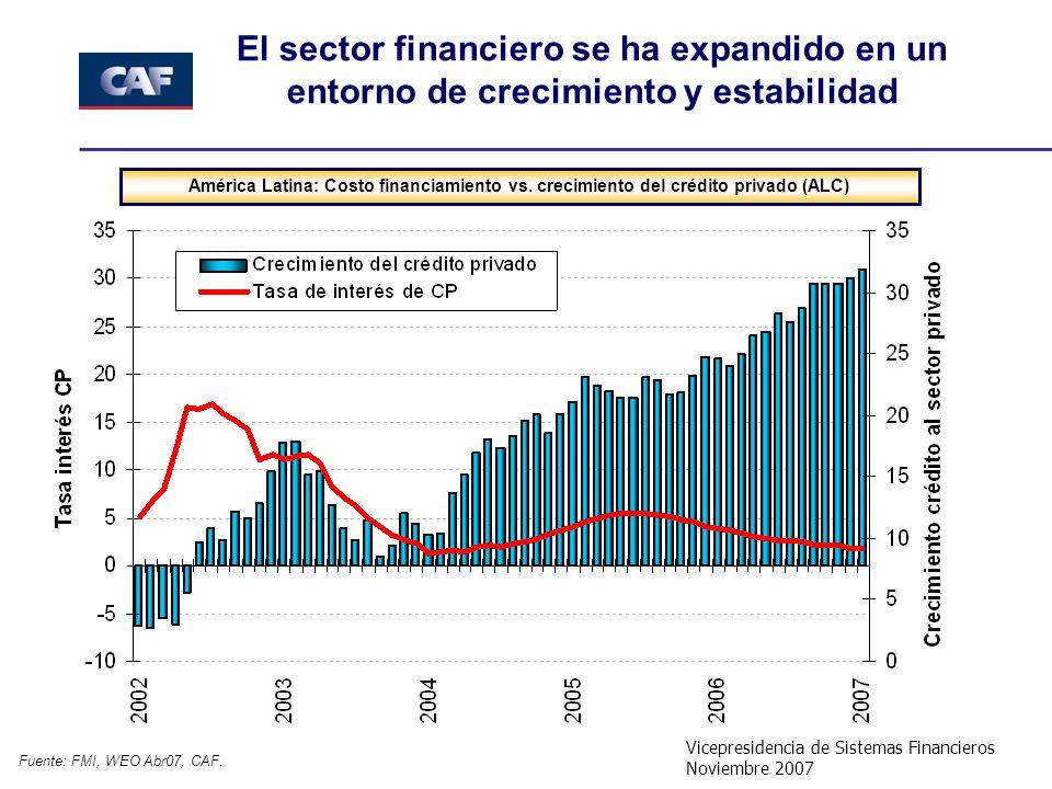 Vicepresidencia de Sistemas Financieros Noviembre 2007 El sector financiero se ha expandido en un entorno de crecimiento y estabilidad América Latina: Costo financiamiento vs.