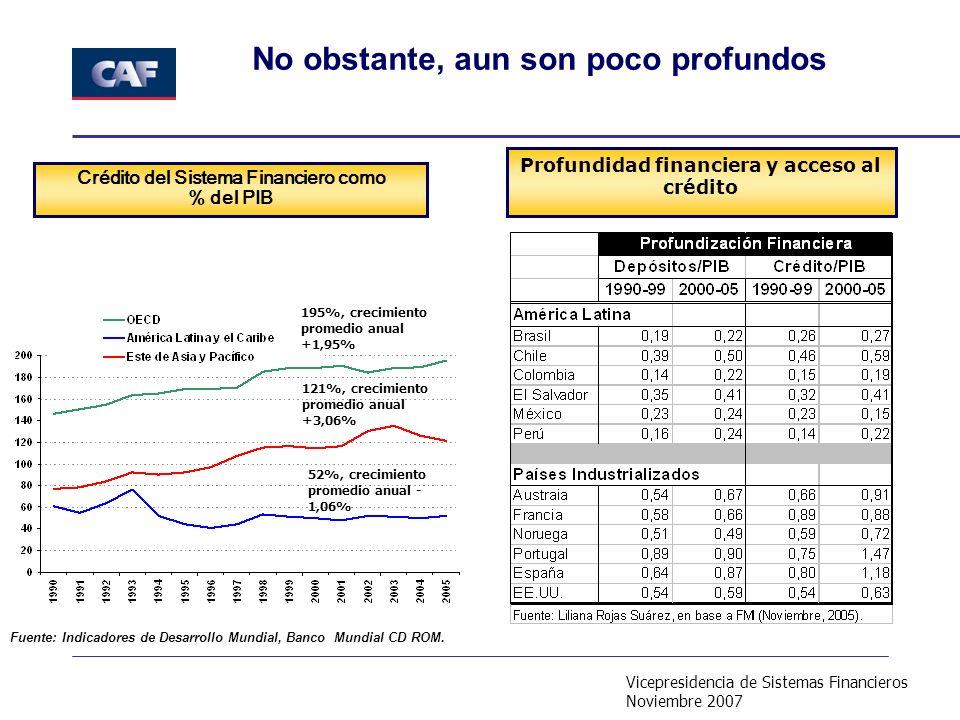 Vicepresidencia de Sistemas Financieros Noviembre 2007 No obstante, aun son poco profundos Fuente: Indicadores de Desarrollo Mundial, Banco Mundial CD