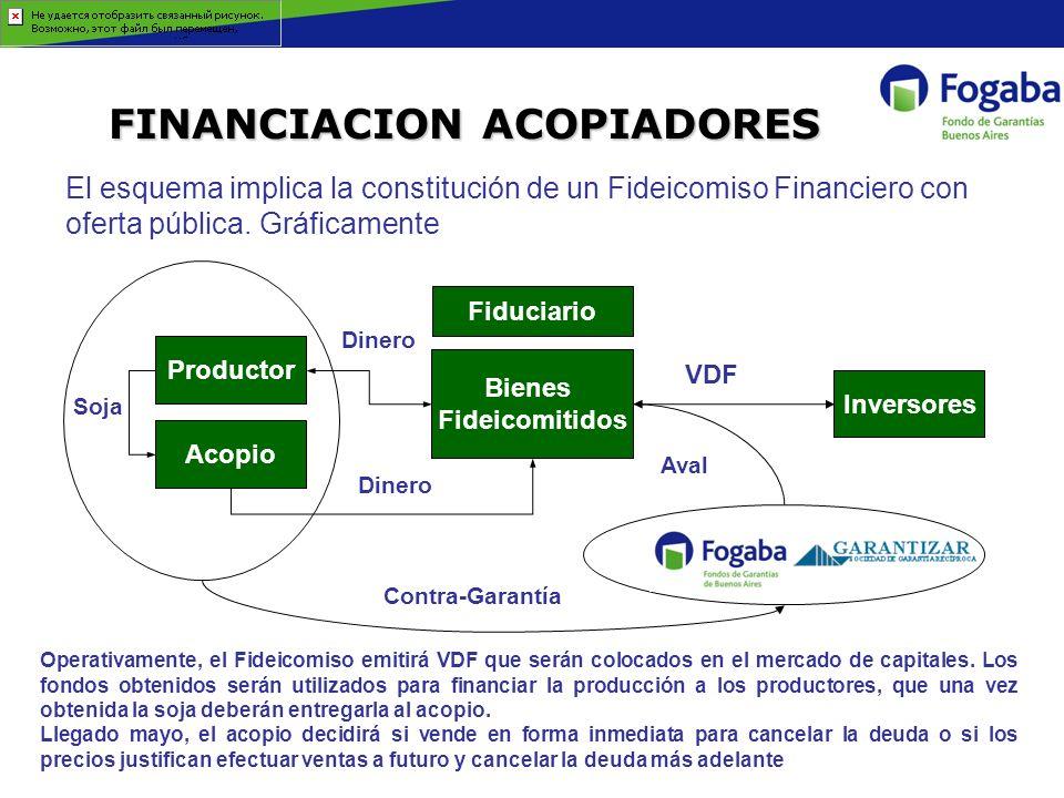 FINANCIACION ACOPIADORES El esquema implica la constitución de un Fideicomiso Financiero con oferta pública. Gráficamente Operativamente, el Fideicomi