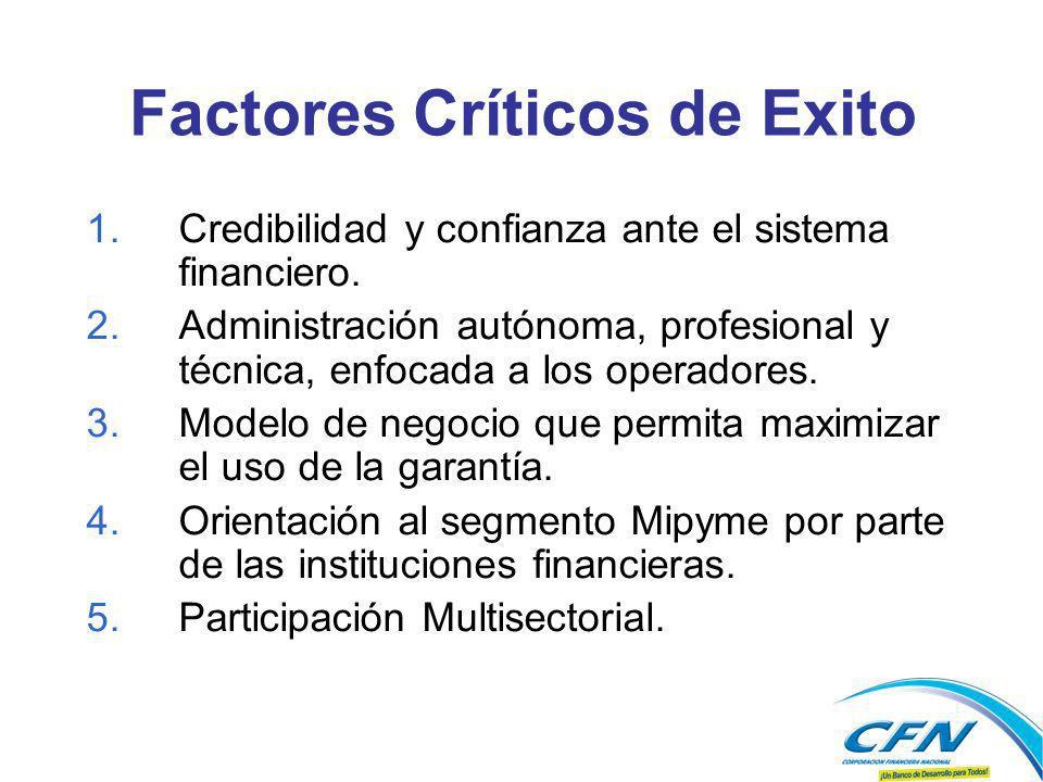 Factores Críticos de Exito 1.Credibilidad y confianza ante el sistema financiero. 2.Administración autónoma, profesional y técnica, enfocada a los ope