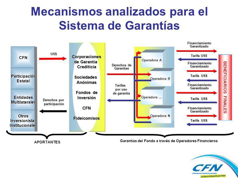 Derechos por participación participación APORTANTES Garantías del Fondo a través de Operadores Financieros CFN ParticipaciónEstatal EntidadesMultilate