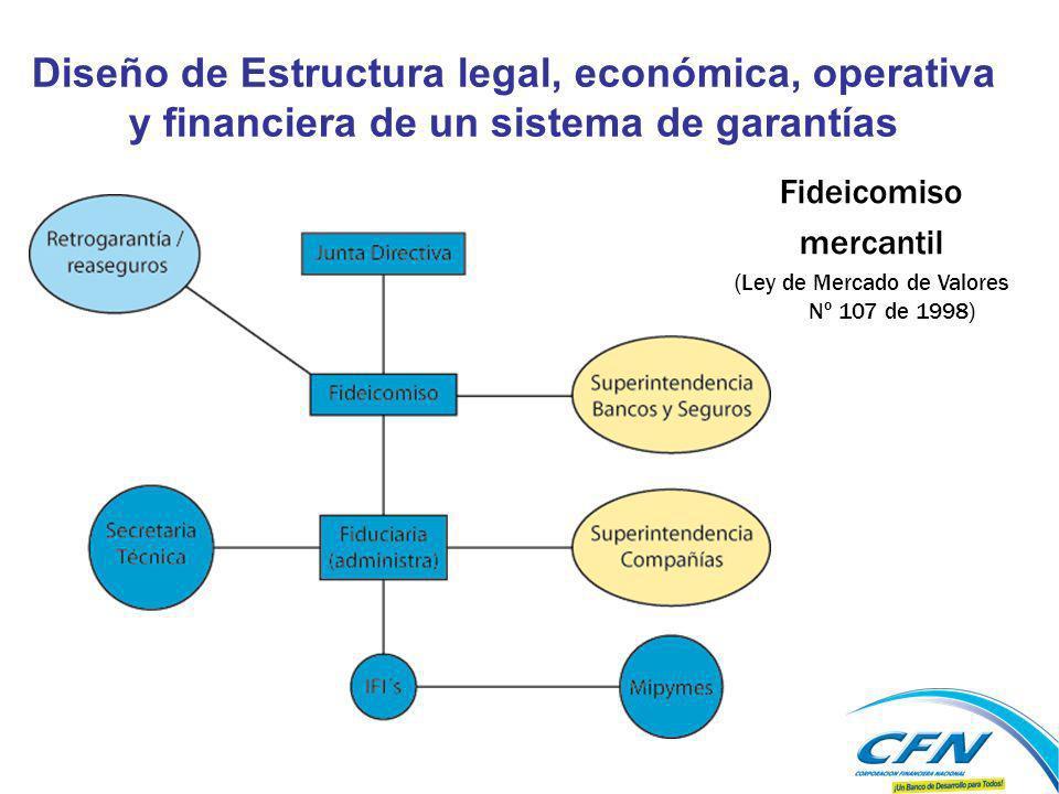 Fideicomiso mercantil (Ley de Mercado de Valores Nº 107 de 1998) Diseño de Estructura legal, económica, operativa y financiera de un sistema de garant