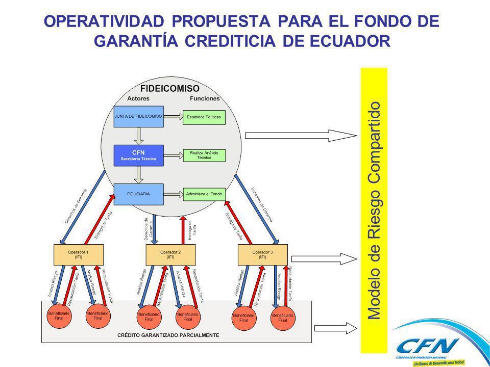 OPERATIVIDAD PROPUESTA PARA EL FONDO DE GARANTÍA CREDITICIA DE ECUADOR Modelo de Riesgo Compartido