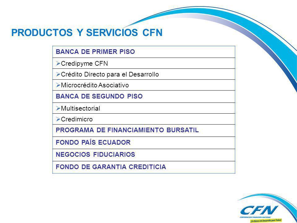 PRODUCTOS Y SERVICIOS CFN BANCA DE PRIMER PISO Credipyme CFN Crédito Directo para el Desarrollo Microcrédito Asociativo BANCA DE SEGUNDO PISO Multisectorial Credimicro PROGRAMA DE FINANCIAMIENTO BURSATIL FONDO PAÍS ECUADOR NEGOCIOS FIDUCIARIOS FONDO DE GARANTIA CREDITICIA