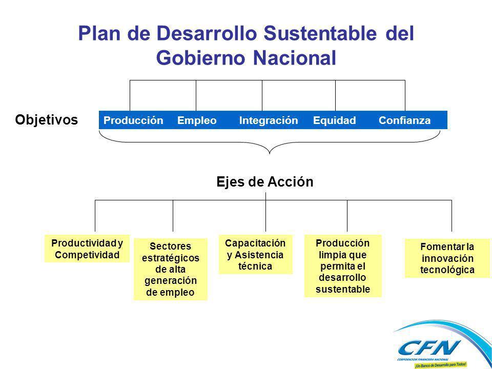Plan de Desarrollo Sustentable del Gobierno Nacional Objetivos ProducciónEmpleoIntegraciónEquidadConfianza Ejes de Acción Productividad y Competividad Sectores estratégicos de alta generación de empleo Capacitación y Asistencia técnica Producción limpia que permita el desarrollo sustentable Fomentar la innovación tecnológica