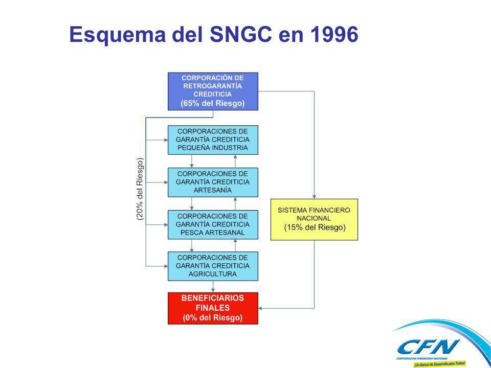 Esquema del SNGC en 1996