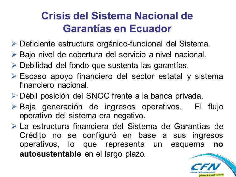 Crisis del Sistema Nacional de Garantías en Ecuador Deficiente estructura orgánico-funcional del Sistema. Bajo nivel de cobertura del servicio a nivel