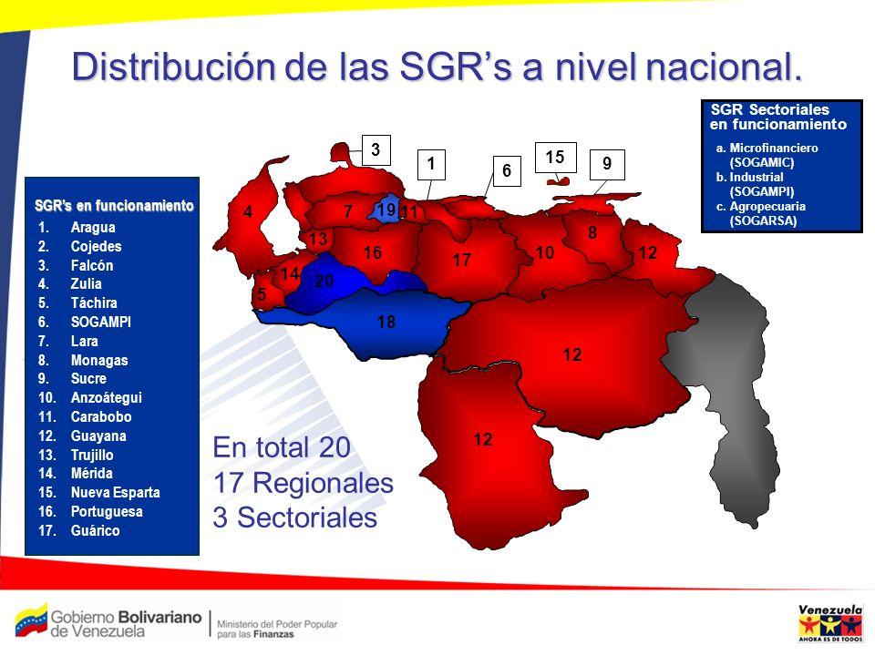 Distribución de las SGRs a nivel nacional. SGR Sectoriales en funcionamiento a. Microfinanciero (SOGAMIC) b. Industrial (SOGAMPI) c. Agropecuaria (SOG