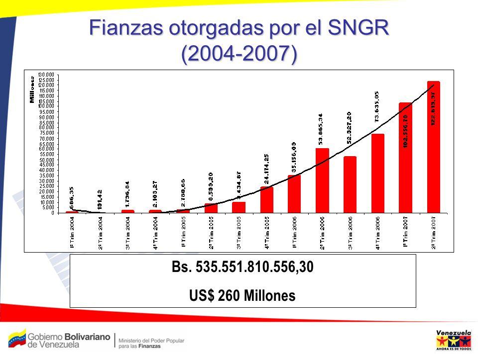 Fianzas otorgadas por el SNGR (2004-2007) Bs. 535.551.810.556,30 US$ 260 Millones