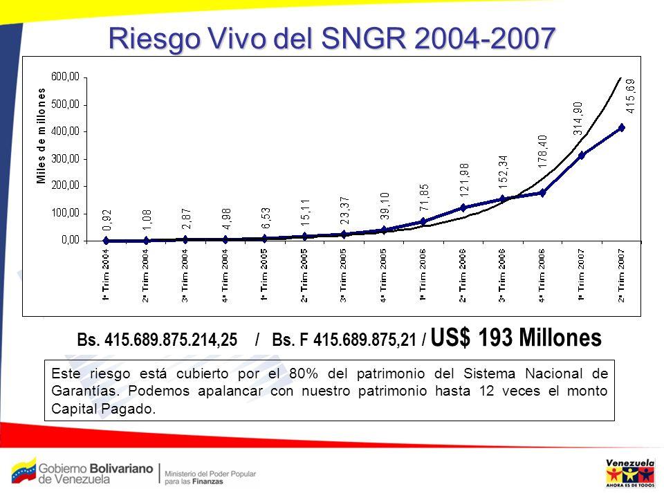 Riesgo Vivo del SNGR 2004-2007 Bs. 415.689.875.214,25 / Bs. F 415.689.875,21 / US$ 193 Millones Este riesgo está cubierto por el 80% del patrimonio de