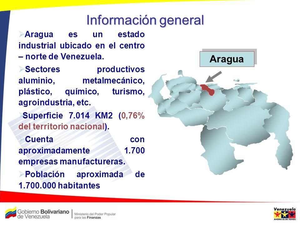 Información general Aragua es un estado industrial ubicado en el centro – norte de Venezuela. Sectores productivos aluminio, metalmecánico, plástico,