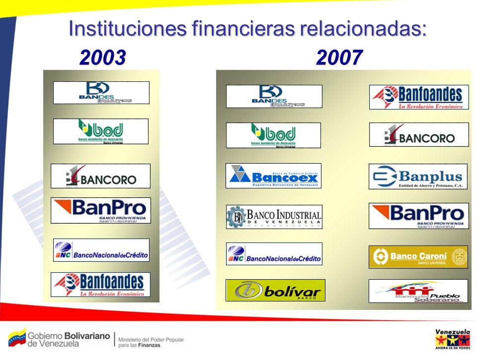 Instituciones financieras relacionadas: 2007 2003