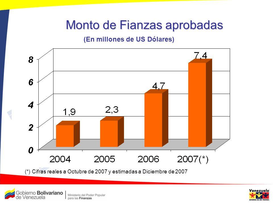 Monto de Fianzas aprobadas (En millones de US Dólares) (*) Cifras reales a Octubre de 2007 y estimadas a Diciembre de 2007