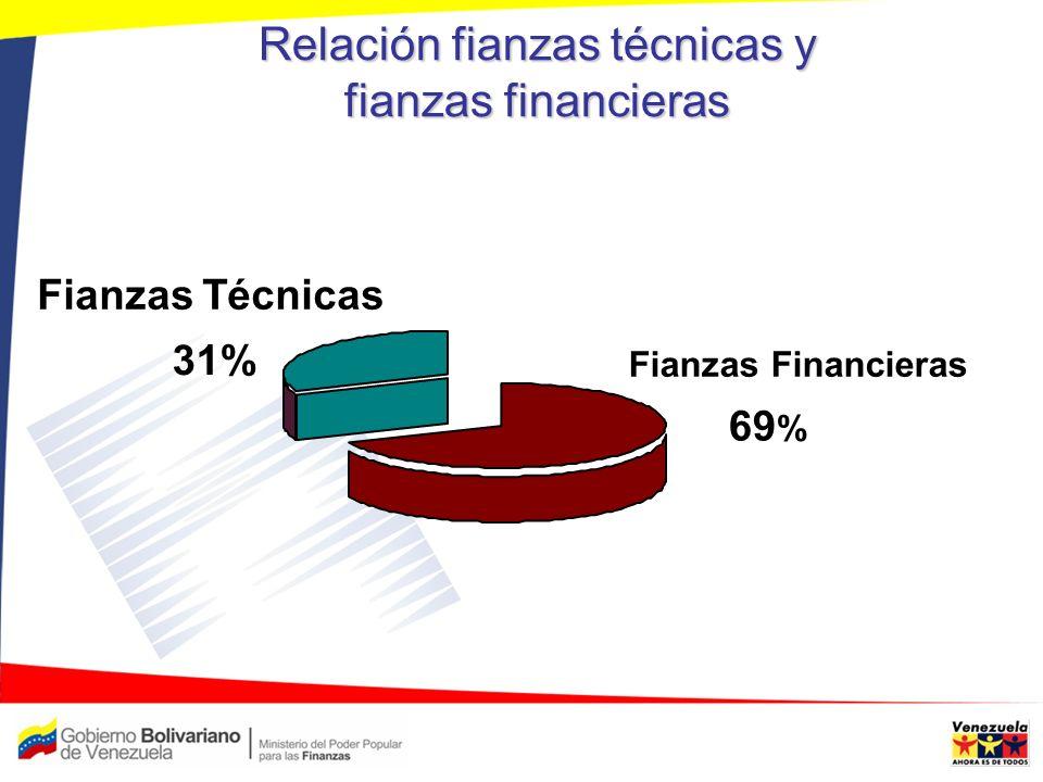 Relación fianzas técnicas y fianzas financieras Fianzas Financieras 69 % Fianzas Técnicas 31%