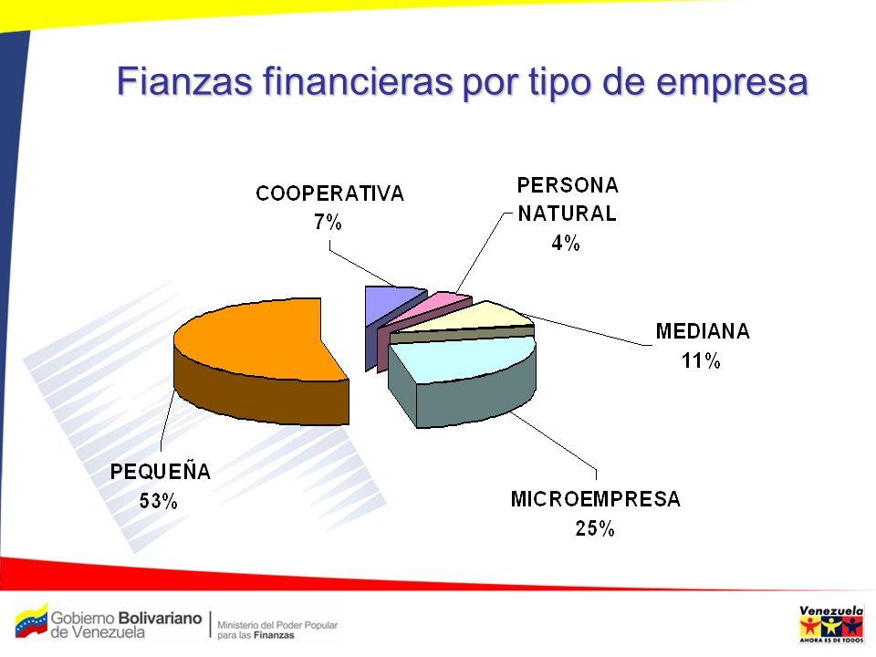 Fianzas financieras por tipo de empresa