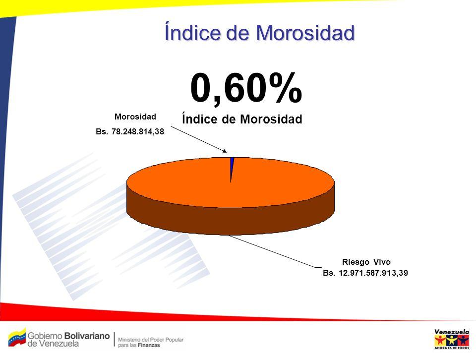 Índice de Morosidad Morosidad Bs. 78.248.814,38 Índice de Morosidad 0,60% Riesgo Vivo Bs. 12.971.587.913,39
