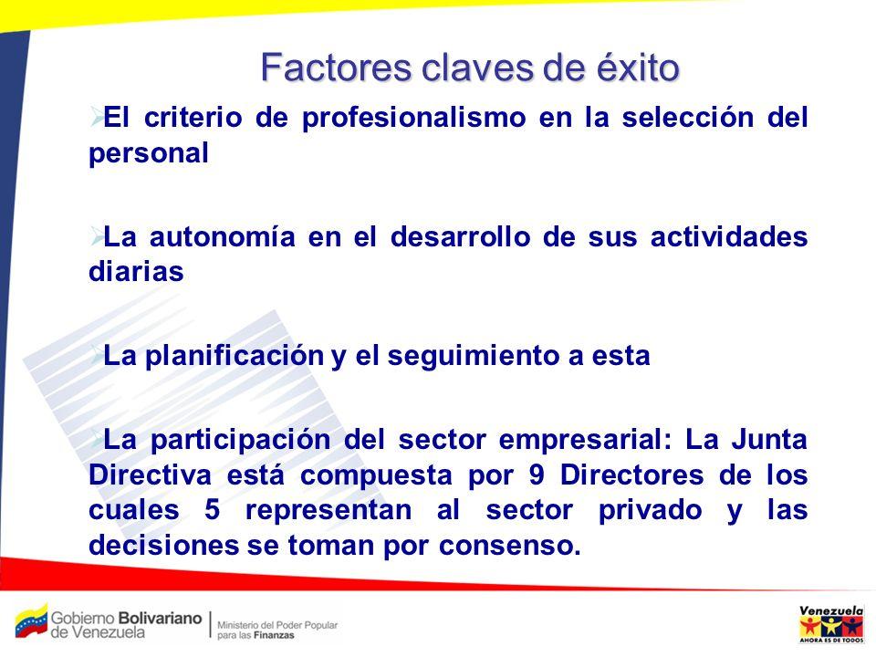 Factores claves de éxito El criterio de profesionalismo en la selección del personal La autonomía en el desarrollo de sus actividades diarias La plani