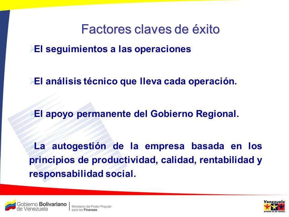 Factores claves de éxito El seguimientos a las operaciones El análisis técnico que lleva cada operación. El apoyo permanente del Gobierno Regional. La