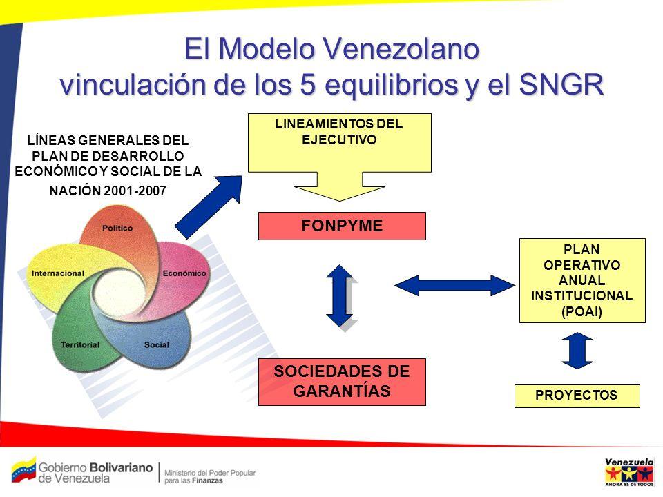 El Modelo Venezolano vinculación de los 5 equilibrios y el SNGR LINEAMIENTOS DEL EJECUTIVO FONPYME PLAN OPERATIVO ANUAL INSTITUCIONAL (POAI) SOCIEDADE