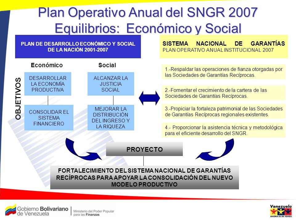 Plan Operativo Anual del SNGR 2007 Equilibrio Internacional FORTALECER LA SOBERANÍA NACIONAL Y PROMOVER UN MUNDO MULTIPOLAR Participar en los Sistemas de Garantías en el ámbito internacional CONSOLIDAR Y DIVERSIFICAR LAS RELACIONES INTERNACIONALES CREACIÓN Y PROMOCIÓN DEL FONDO INTERNACIONAL DE GARANTÍAS, PARA SEGUIR IMPULSANDO EL SISTEMA MULTIPOLAR INTERNACIONAL PLAN DE DESARROLLO ECONÓMICO Y SOCIAL DE LA NACIÓN 2001-2007 SISTEMA NACIONAL DE GARANTÍAS PLAN OPERATIVO ANUAL INSTITUCIONAL 2007 OBJETIVOS PROYECTO